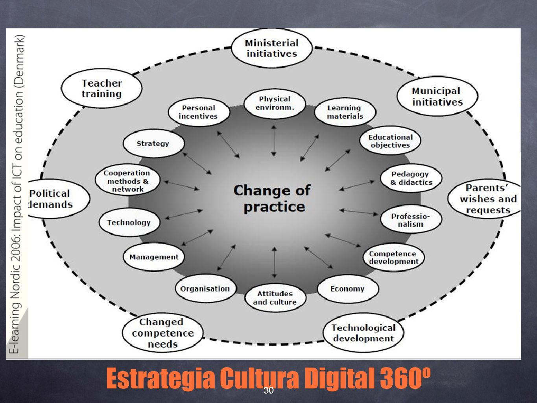 i Estrategia Cultura Digital 360º 30
