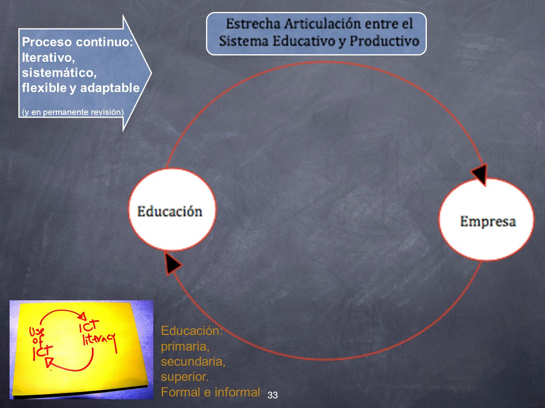 Proceso continuo: Iterativo, sistemático, flexible y adaptable (y en permanente revisión) Educación: primaria, secundaria, superior.