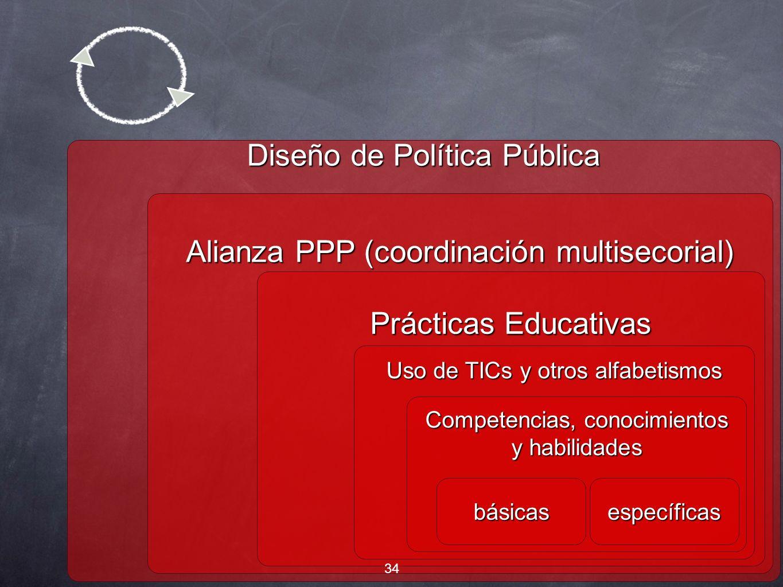 Diseño de Política Pública Alianza PPP (coordinación multisecorial) Prácticas Educativas Uso de TICs y otros alfabetismos Competencias, conocimientos y habilidades básicasespecíficas 34