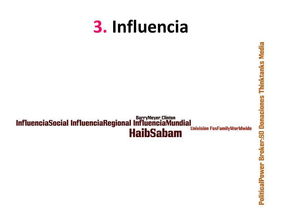 3. Influencia