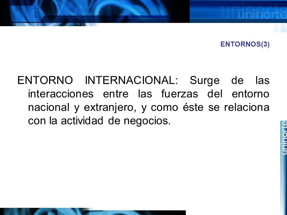 ENTORNOS(3) ENTORNO INTERNACIONAL: Surge de las interacciones entre las fuerzas del entorno nacional y extranjero, y como éste se relaciona con la act