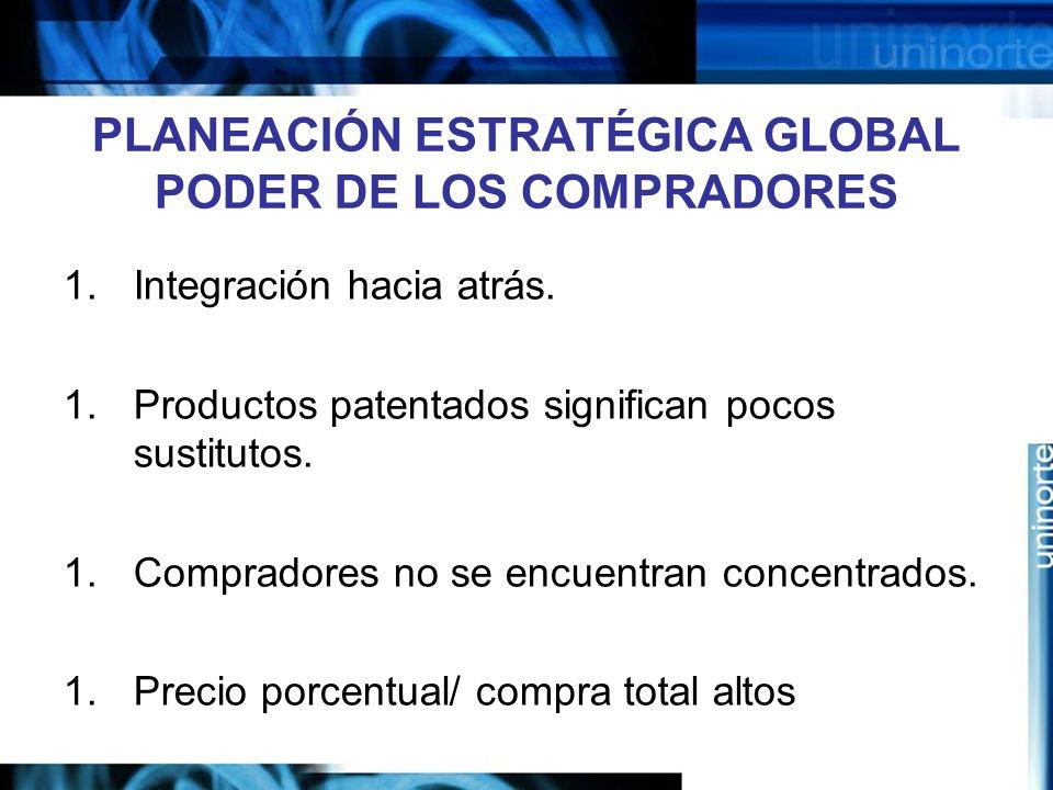 PLANEACIÓN ESTRATÉGICA GLOBAL PODER DE LOS COMPRADORES 1.Integración hacia atrás. 1.Productos patentados significan pocos sustitutos. 1.Compradores no