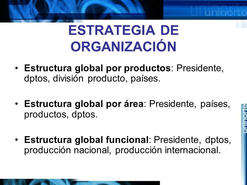 ESTRATEGIA DE ORGANIZACIÓN Estructura global por productos: Presidente, dptos, división producto, países. Estructura global por área: Presidente, país