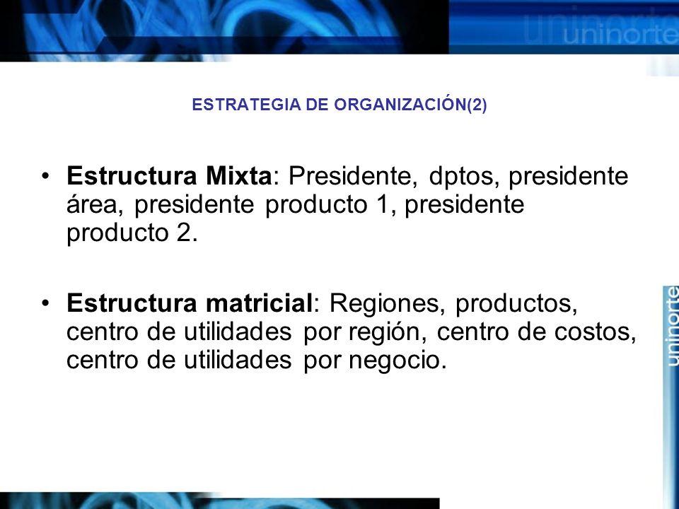 ESTRATEGIA DE ORGANIZACIÓN(2) Estructura Mixta: Presidente, dptos, presidente área, presidente producto 1, presidente producto 2. Estructura matricial