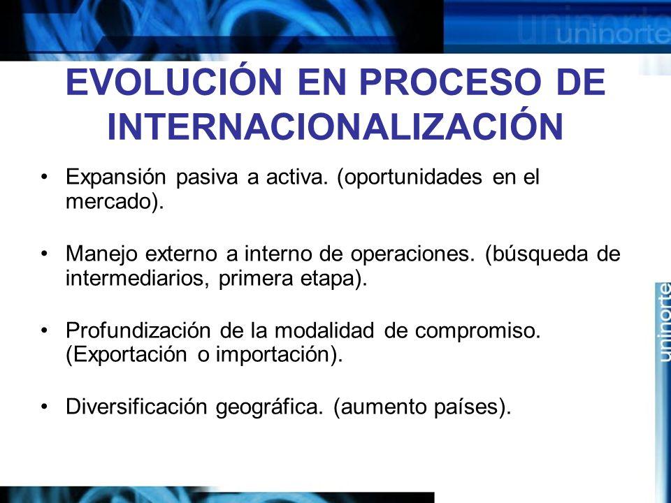 EVOLUCIÓN EN PROCESO DE INTERNACIONALIZACIÓN Expansión pasiva a activa. (oportunidades en el mercado). Manejo externo a interno de operaciones. (búsqu