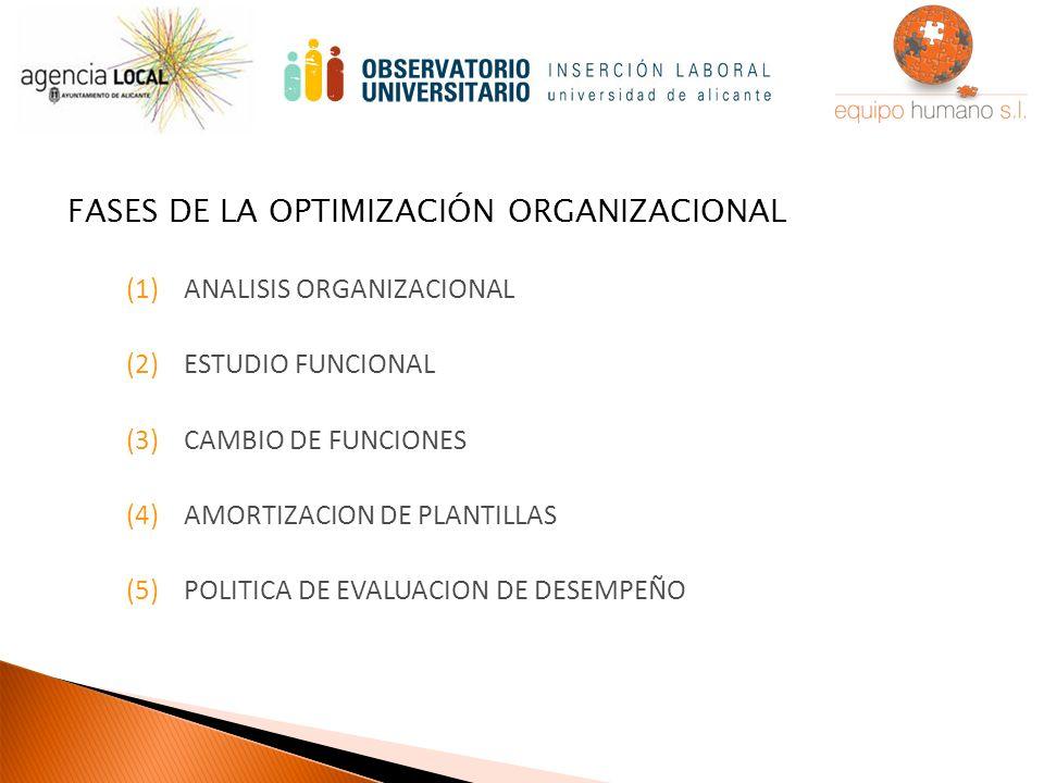 (1)ANALISIS ORGANIZACIONAL (2)ESTUDIO FUNCIONAL (3)CAMBIO DE FUNCIONES (4)AMORTIZACION DE PLANTILLAS (5)POLITICA DE EVALUACION DE DESEMPEÑO FASES DE LA OPTIMIZACIÓN ORGANIZACIONAL
