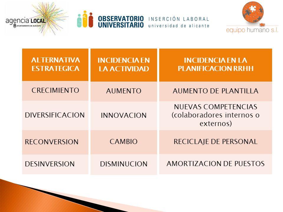 INCIDENCIA EN LA ACTIVIDAD AUMENTO INNOVACION CAMBIO DISMINUCION ALTERNATIVA ESTRATEGICA CRECIMIENTO DIVERSIFICACION RECONVERSION DESINVERSION INCIDENCIA EN LA PLANIFICACION RRHH AUMENTO DE PLANTILLA NUEVAS COMPETENCIAS (colaboradores internos o externos) RECICLAJE DE PERSONAL AMORTIZACION DE PUESTOS