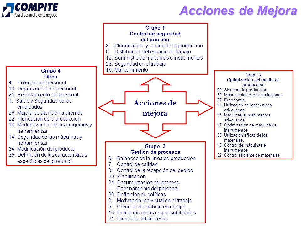 Acciones de Mejora Acciones de mejora Grupo 1 Control de seguridad del proceso 8.
