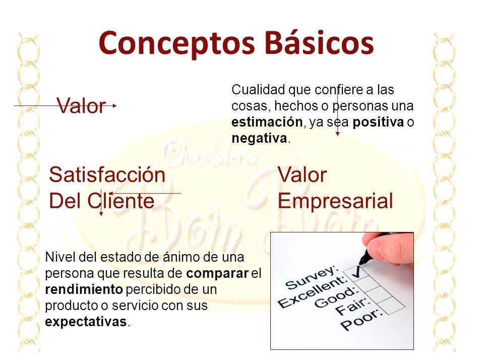 Conceptos Básicos Valor Cualidad que confiere a las cosas, hechos o personas una estimación, ya sea positiva o negativa. Valor Empresarial Satisfacció