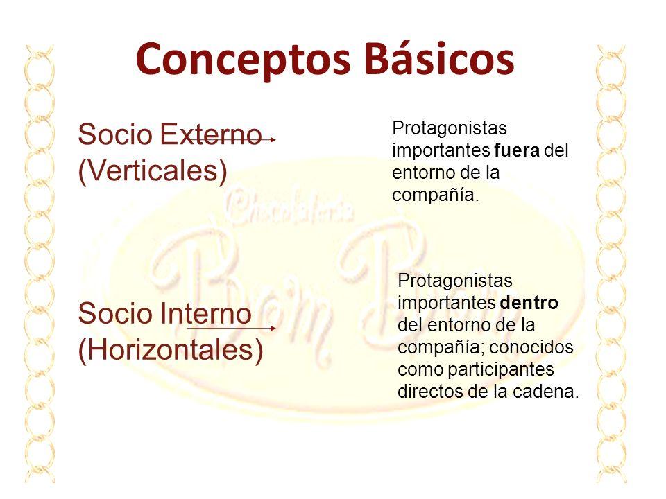 Conceptos Básicos Socio Externo (Verticales) Protagonistas importantes fuera del entorno de la compañía. Socio Interno (Horizontales) Protagonistas im