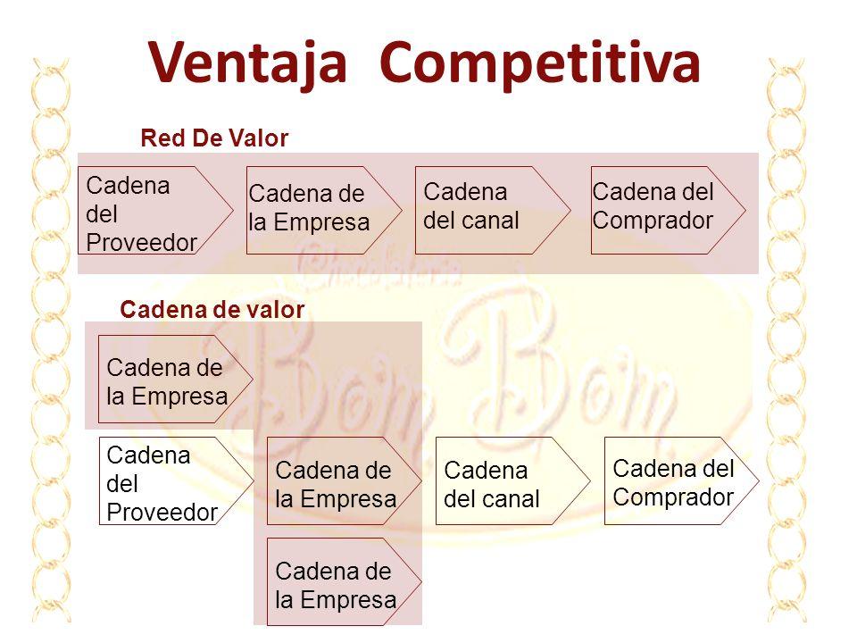 Ventaja Competitiva Red De Valor Cadena del canal Cadena del Comprador Cadena de la Empresa Cadena de valor Cadena de la Empresa Cadena del Proveedor