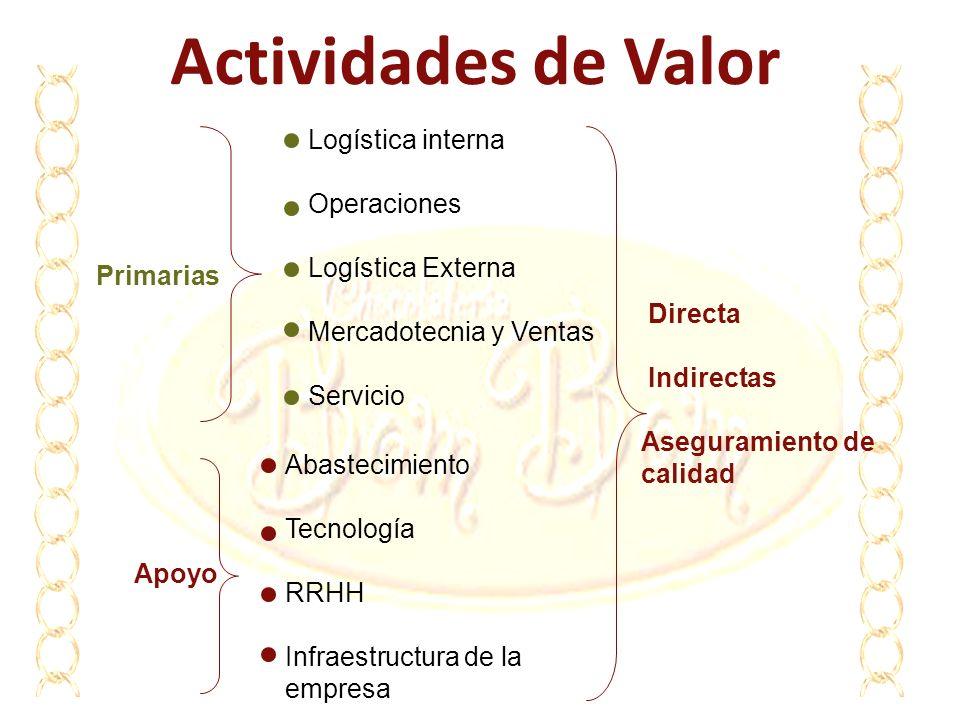 Actividades de Valor Primarias Logística interna Operaciones Logística Externa Mercadotecnia y Ventas Servicio Apoyo Abastecimiento Tecnología RRHH In
