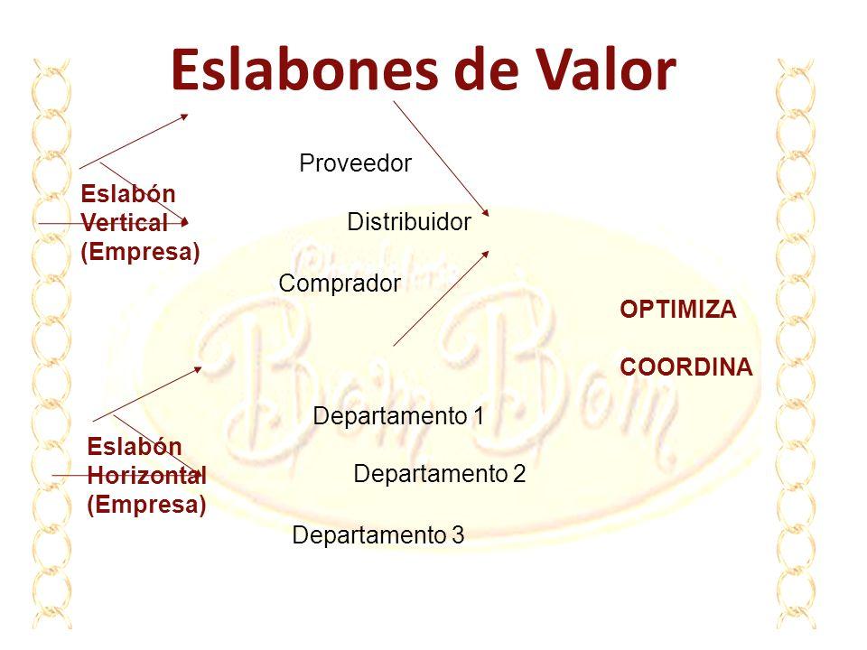 Eslabones de Valor Eslabón Vertical (Empresa) Proveedor Distribuidor Comprador Eslabón Horizontal (Empresa) Departamento 1 Departamento 2 Departamento
