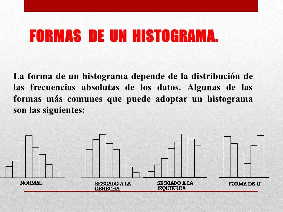 La forma de un histograma depende de la distribución de las frecuencias absolutas de los datos.