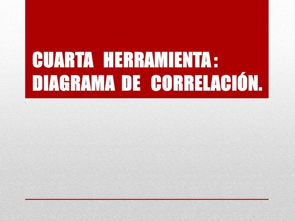 CUARTA HERRAMIENTA : DIAGRAMA DE CORRELACIÓN.