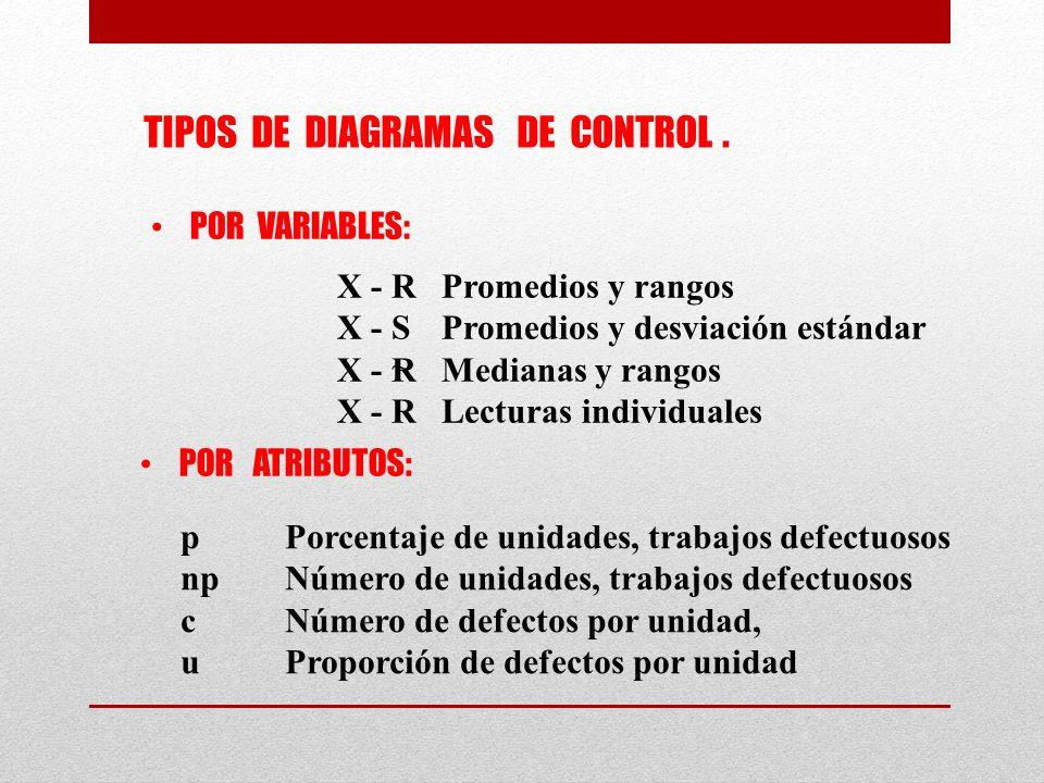 pPorcentaje de unidades, trabajos defectuosos npNúmero de unidades, trabajos defectuosos cNúmero de defectos por unidad, uProporción de defectos por unidad ~ TIPOS DE DIAGRAMAS DE CONTROL.
