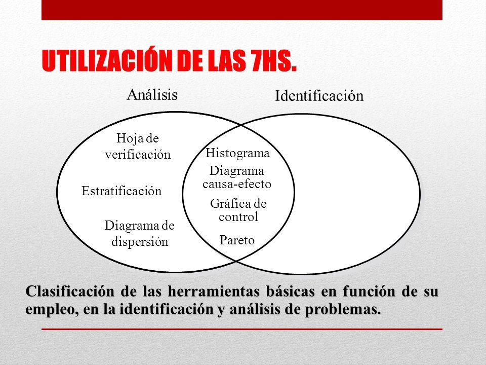 Análisis Identificación Hoja de verificación Estratificación Diagrama de dispersión Histograma Diagrama causa-efecto Gráfica de control Pareto Clasificación de las herramientas básicas en función de su empleo, en la identificación y análisis de problemas.