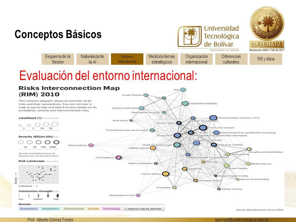 Esquema de la Sesión Entorno internacional Naturaleza de la AI Medición temas estratégicos Organización internacional Diferencias culturales RS y ética Evaluación del entorno internacional: Prof.