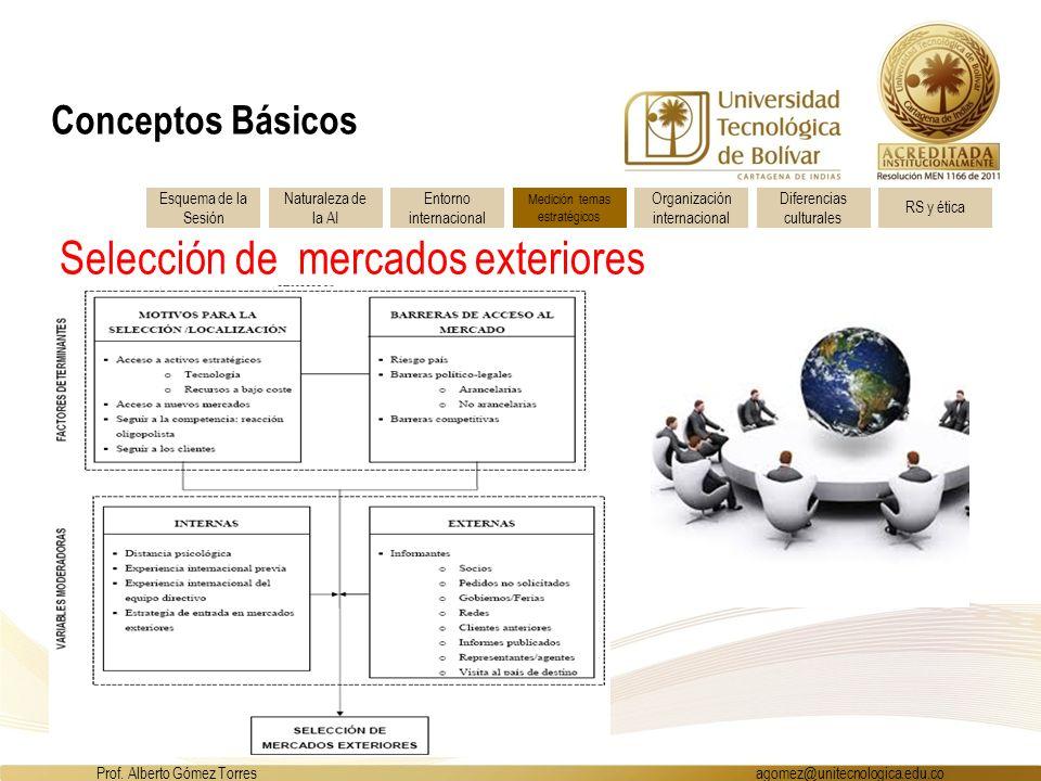 Selección de mercados exteriores Esquema de la Sesión Entorno internacional Naturaleza de la AI Medición temas estratégicos Organización internacional Diferencias culturales RS y ética Prof.
