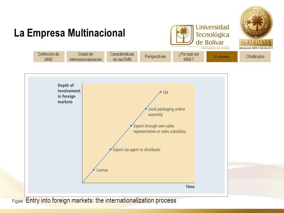 Figure Entry into foreign markets: the internationalization process La Empresa Multinacional Definición de MNE Características de las EMN Grado de Internacionalización Perspectivas ¿Por qué ser MNE.