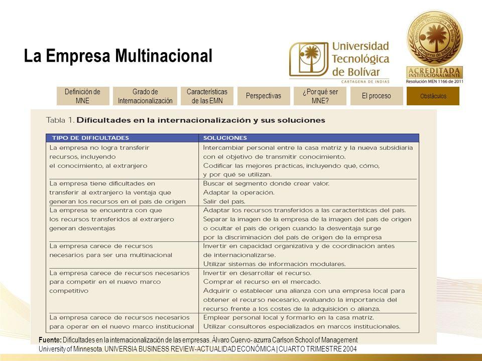 Fuente: Dificultades en la internacionalización de las empresas.