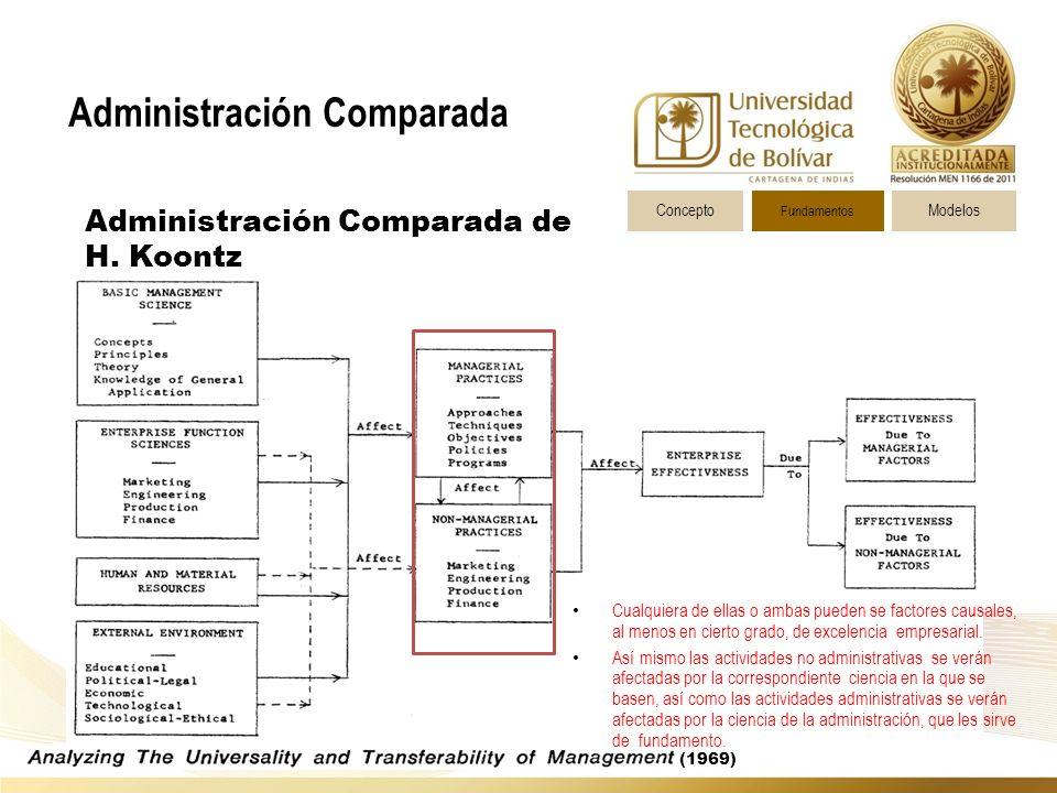 Administración Comparada ConceptoModelos Fundamentos Administración Comparada de H.