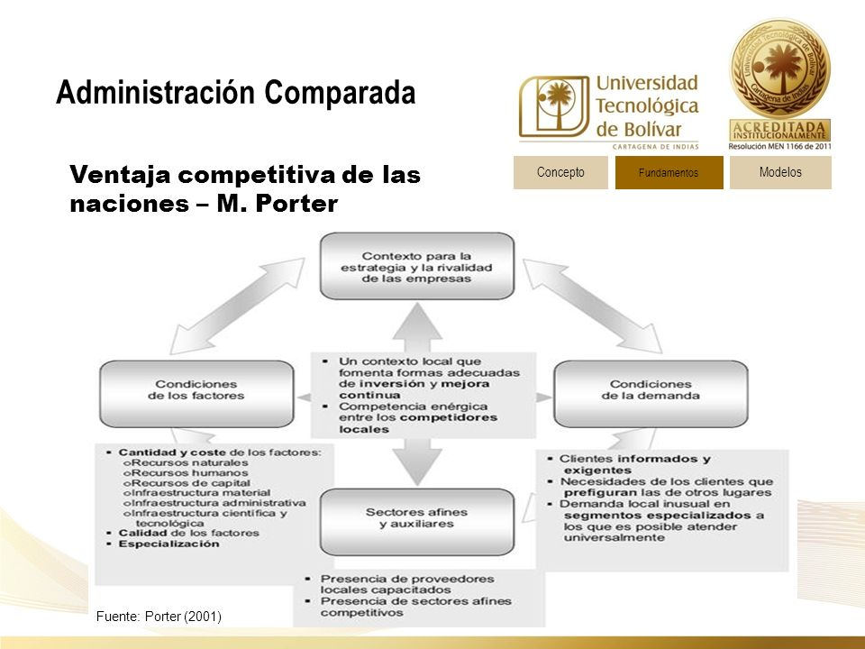 Administración Comparada ConceptoModelos Fundamentos Ventaja competitiva de las naciones – M.