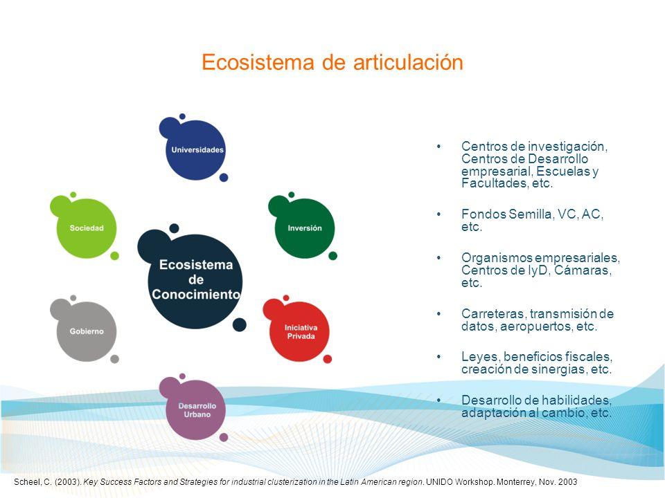 Ecosistema de articulación Centros de investigación, Centros de Desarrollo empresarial, Escuelas y Facultades, etc. Fondos Semilla, VC, AC, etc. Organ
