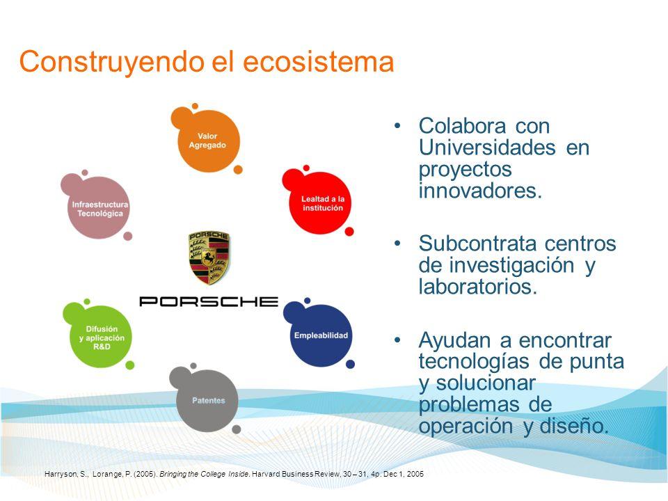 Construyendo el ecosistema Colabora con Universidades en proyectos innovadores. Subcontrata centros de investigación y laboratorios. Ayudan a encontra