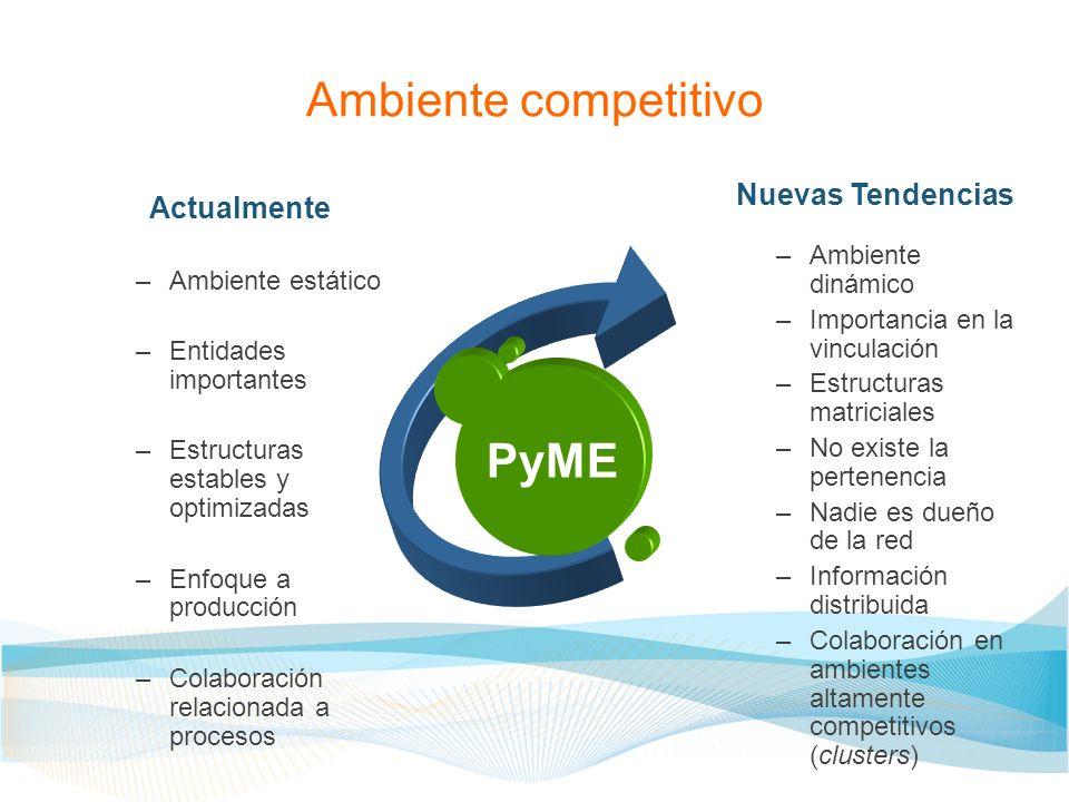 Ambiente competitivo Actualmente –Ambiente estático –Entidades importantes –Estructuras estables y optimizadas –Enfoque a producción –Colaboración rel