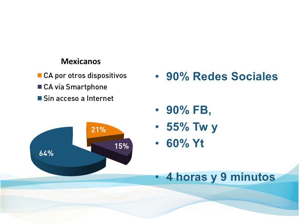 90% Redes Sociales 90% FB, 55% Tw y 60% Yt 4 horas y 9 minutos