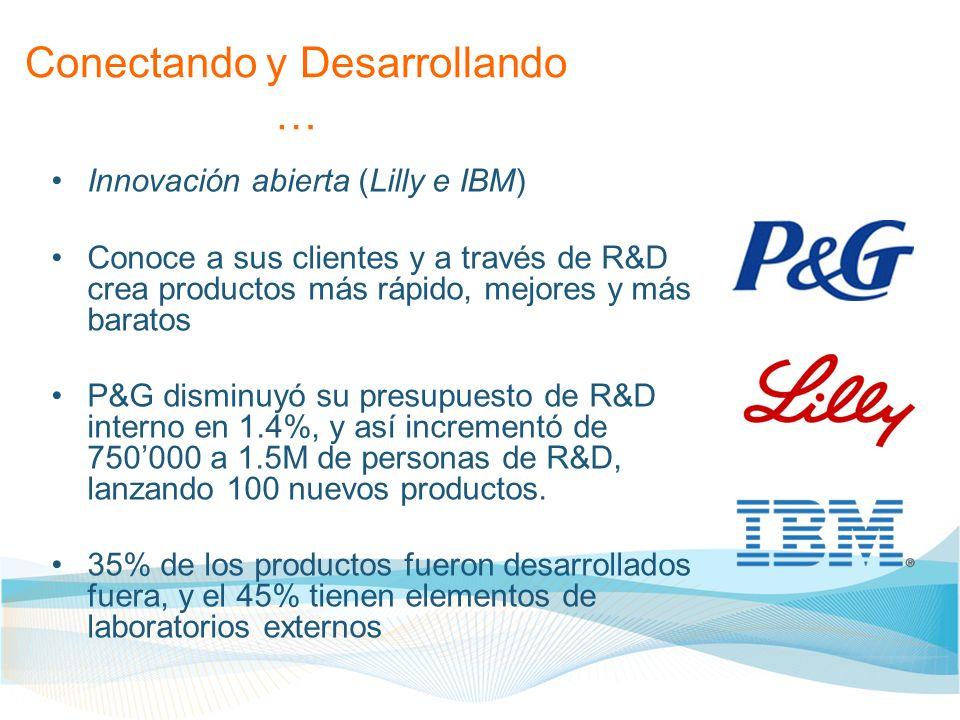 Conectando y Desarrollando … Innovación abierta (Lilly e IBM) Conoce a sus clientes y a través de R&D crea productos más rápido, mejores y más baratos