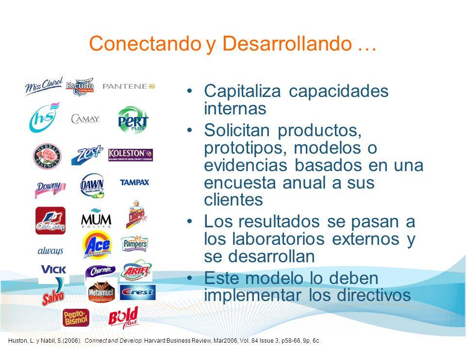 Conectando y Desarrollando … Capitaliza capacidades internas Solicitan productos, prototipos, modelos o evidencias basados en una encuesta anual a sus