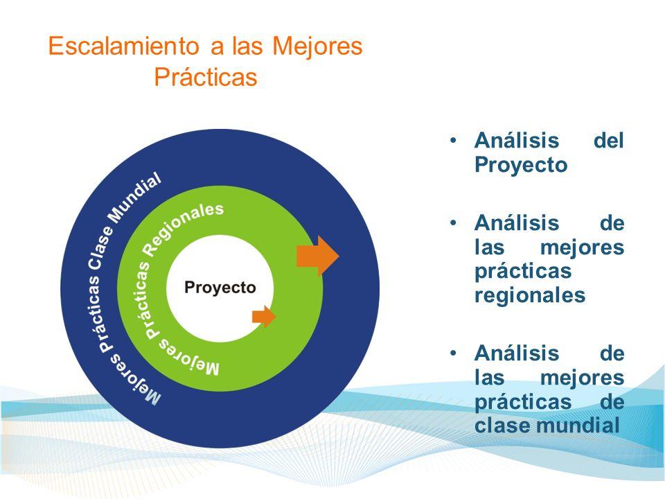 Escalamiento a las Mejores Prácticas Análisis del Proyecto Análisis de las mejores prácticas regionales Análisis de las mejores prácticas de clase mun