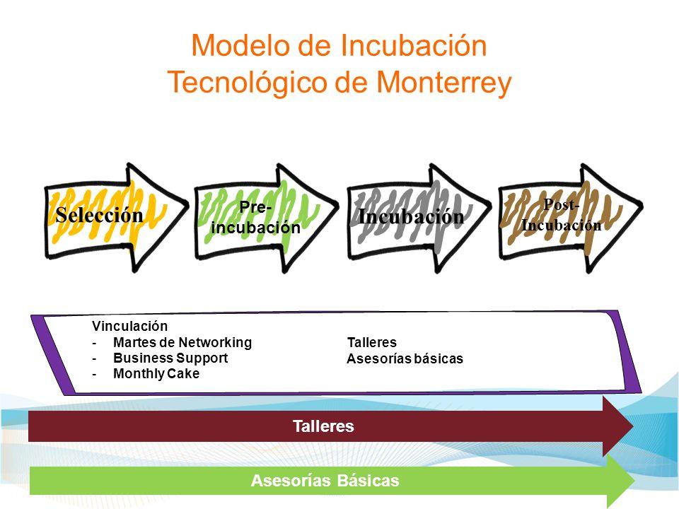Modelo de Incubación Tecnológico de Monterrey Selección Pre- incubación Incubación Post- Incubación Vinculación -Martes de Networking -Business Suppor