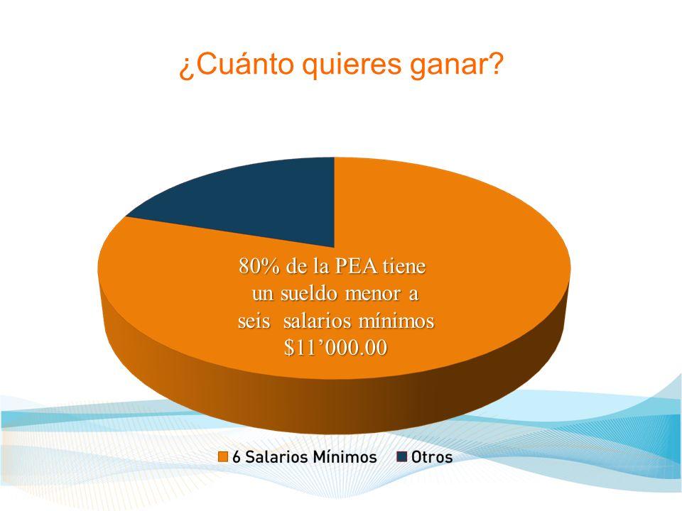¿Cuánto quieres ganar? 80% de la PEA tiene un sueldo menor a seis salarios mínimos $11000.00