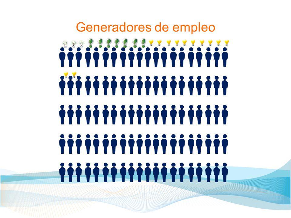 Valor creado por Vinculación en PyMES Dana, P.and Etemad, H.