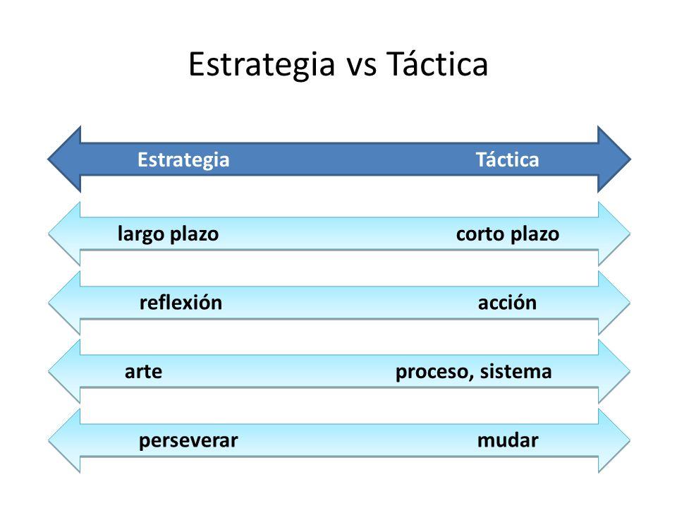 Estrategia vs Táctica EstrategiaTáctica largo plazocorto plazo reflexiónacción arteproceso, sistema perseverarmudar