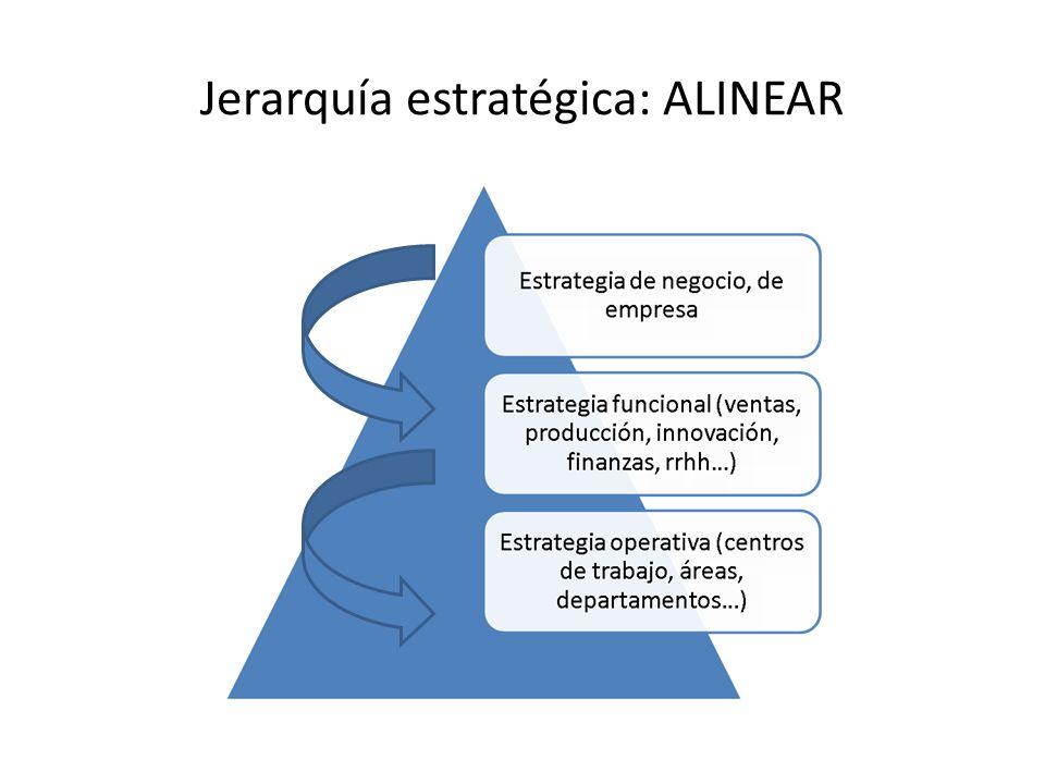 Jerarquía estratégica: ALINEAR