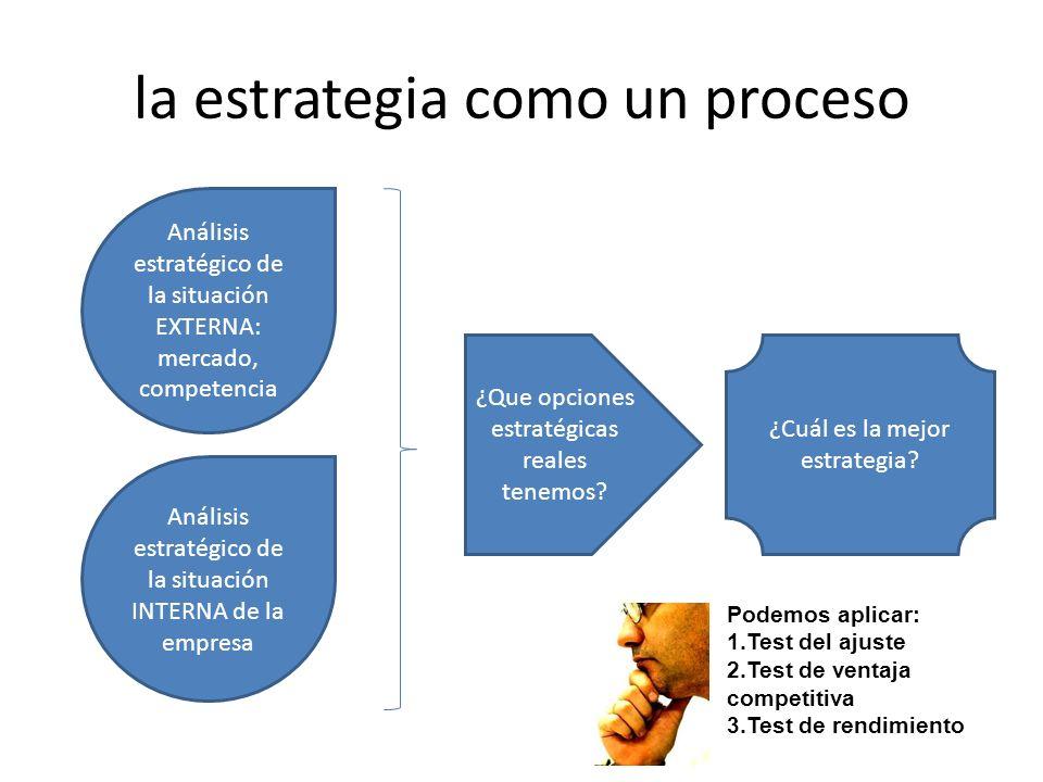 la estrategia como un proceso Análisis estratégico de la situación INTERNA de la empresa Análisis estratégico de la situación EXTERNA: mercado, competencia ¿Que opciones estratégicas reales tenemos.