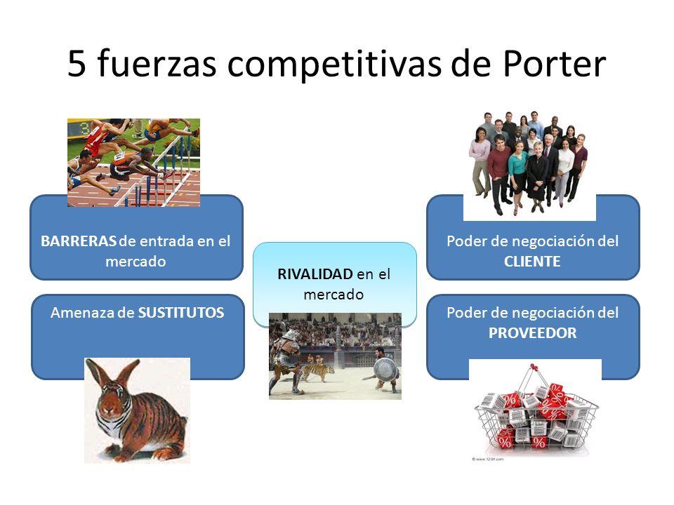 5 fuerzas competitivas de Porter RIVALIDAD en el mercado Poder de negociación del CLIENTE Poder de negociación del PROVEEDOR Amenaza de SUSTITUTOS BARRERAS de entrada en el mercado
