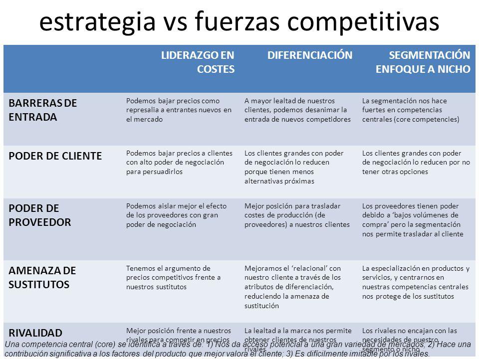estrategia vs fuerzas competitivas LIDERAZGO EN COSTES DIFERENCIACIÓNSEGMENTACIÓN ENFOQUE A NICHO BARRERAS DE ENTRADA Podemos bajar precios como represalia a entrantes nuevos en el mercado A mayor lealtad de nuestros clientes, podemos desanimar la entrada de nuevos competidores La segmentación nos hace fuertes en competencias centrales (core competencies) PODER DE CLIENTE Podemos bajar precios a clientes con alto poder de negociación para persuadirlos Los clientes grandes con poder de negociación lo reducen porque tienen menos alternativas próximas Los clientes grandes con poder de negociación lo reducen por no tener otras opciones PODER DE PROVEEDOR Podemos aislar mejor el efecto de los proveedores con gran poder de negociación Mejor posición para trasladar costes de producción (de proveedores) a nuestros clientes Los proveedores tienen poder debido a bajos volúmenes de compra pero la segmentación nos permite trasladar al cliente AMENAZA DE SUSTITUTOS Tenemos el argumento de precios competitivos frente a nuestros sustitutos Mejoramos el relacional con nuestro cliente a través de los atributos de diferenciación, reduciendo la amenaza de sustitución La especialización en productos y servicios, y centrarnos en nuestras competencias centrales nos protege de los sustitutos RIVALIDAD Mejor posición frente a nuestros rivales para competir en precios La lealtad a la marca nos permite obtener clientes de nuestros rivales Los rivales no encajan con las necesidades de nuestro segmento o nicho Una competencia central (core) se identifica a través de: 1) Nos da acceso potencial a una gran variedad de mercados; 2) Hace una contribución significativa a los factores del producto que mejor valora el cliente; 3) Es difícilmente imitable por los rivales.