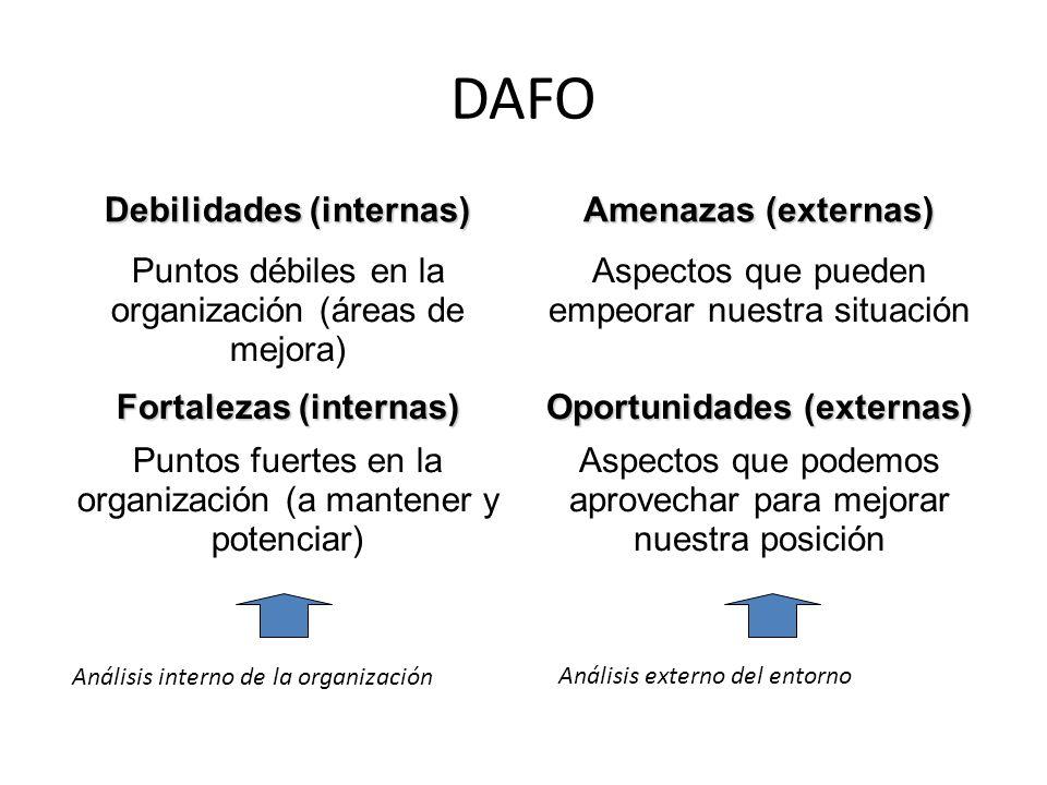 Debemos identificar el QUE de nuestra situación actual para proyectarla en el FUTURO (planificación por objetivos).