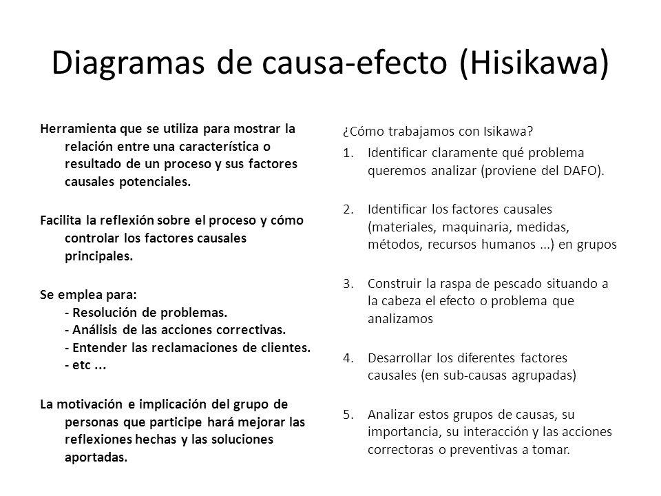 Diagramas de causa-efecto (Hisikawa) Herramienta que se utiliza para mostrar la relación entre una característica o resultado de un proceso y sus factores causales potenciales.