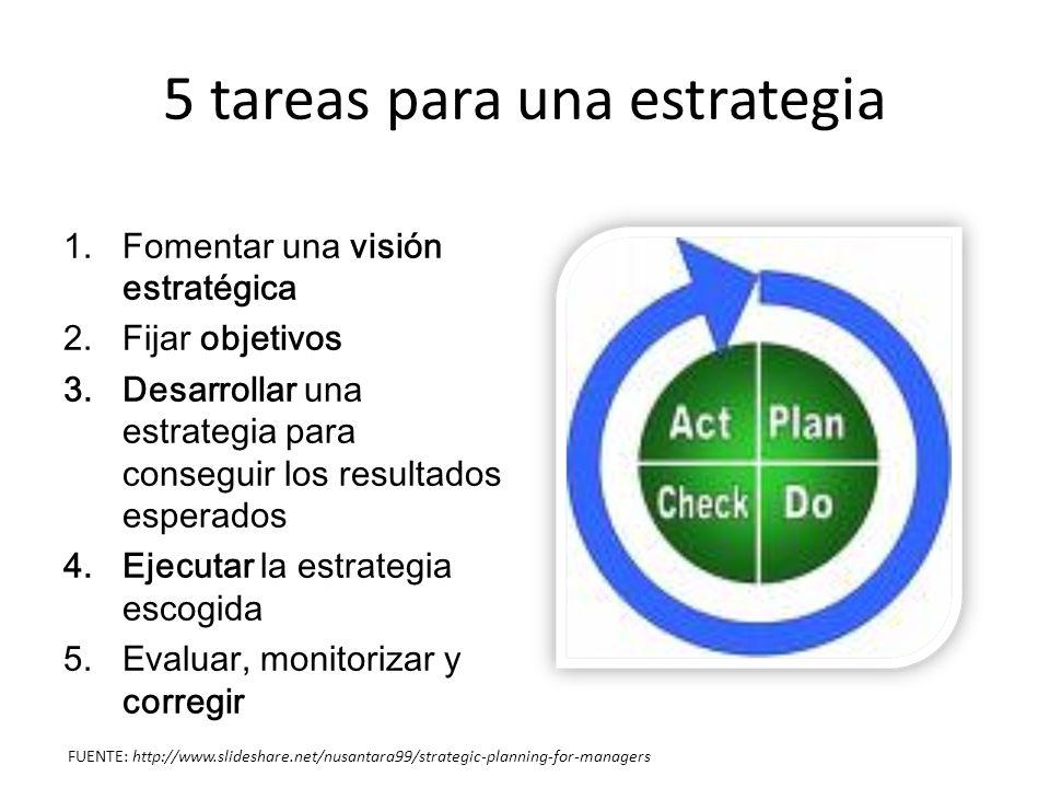 1.Cultivando una visión estratégica ¿Qué misión y visión tenemos.