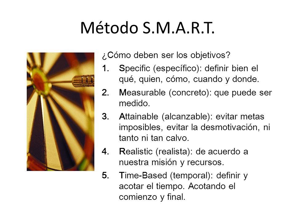 Método S.M.A.R.T. ¿Cómo deben ser los objetivos.
