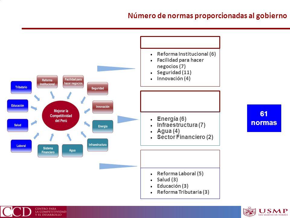 Número de normas proporcionadas al gobierno Instituciones y Estado Reforma Institucional (6) Facilidad para hacer negocios (7) Seguridad (11) Innovaci