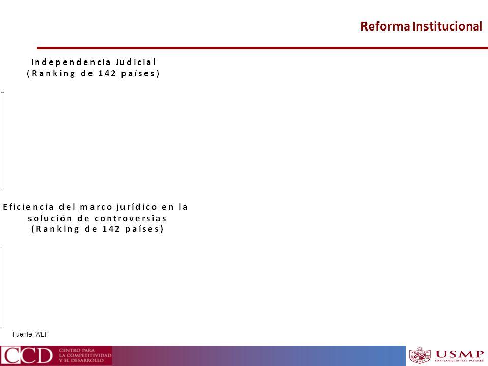 Reforma Institucional Fuente: WEF
