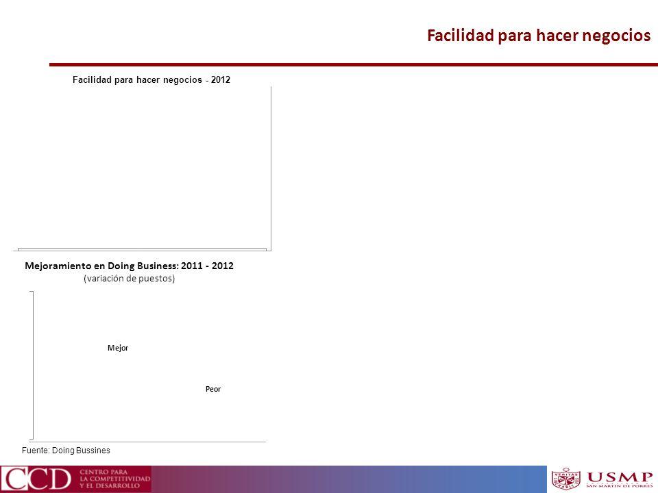 Facilidad para hacer negocios Fuente: Doing Bussines Facilidad para hacer negocios - 2012 Ranking LAC-7 Mejoramiento en Doing Business: 2011 - 2012 (v