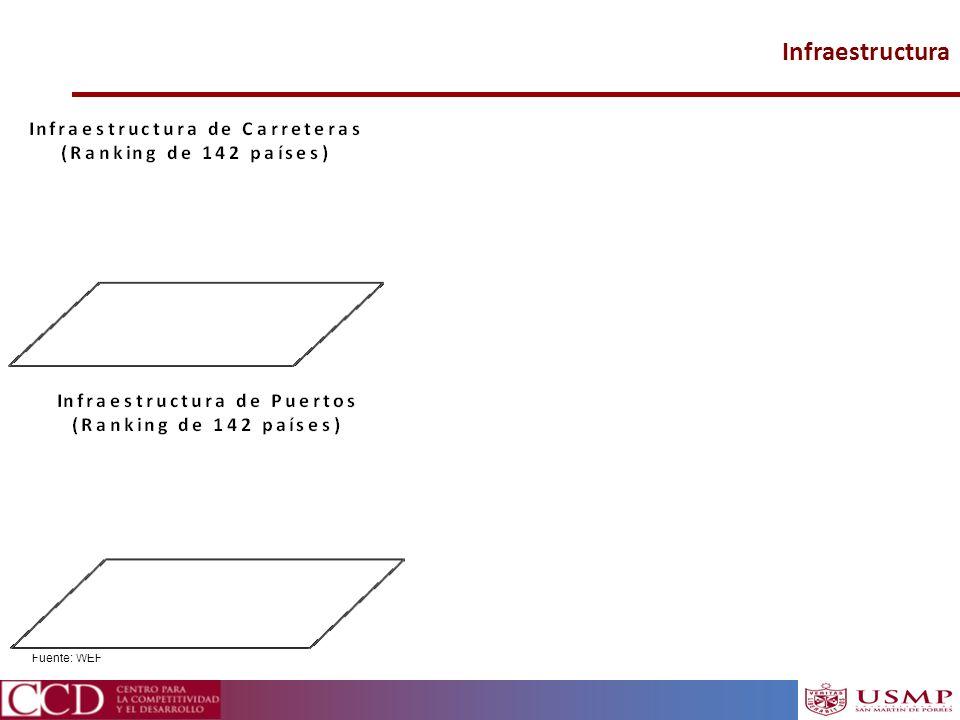 Infraestructura Fuente: WEF